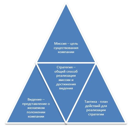 ЖИЗНЕННЫЕ ПЛАНЫ: Иван Корякин, стратегический консультант, о том, зачем компании живая стратегия