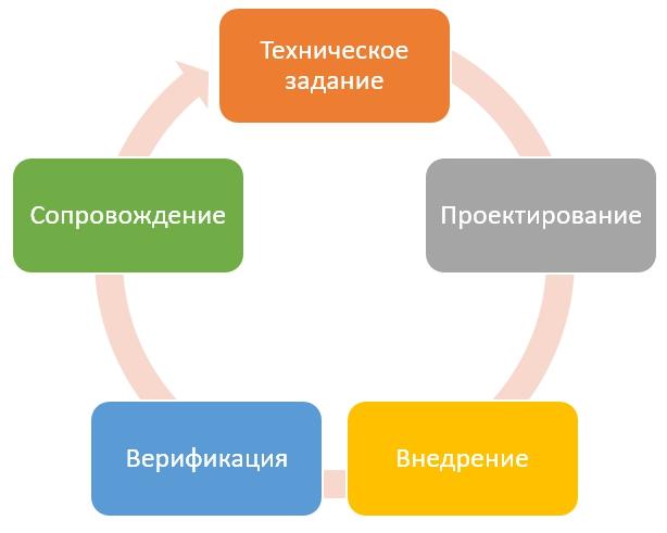 ЖИВОЙ ПРИМЕР: Иван Корякин, стратегический консультант, о том, как и зачем внедрять принципы agile в своей компании