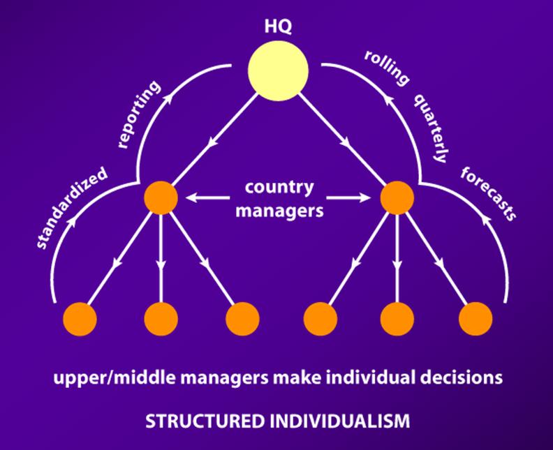 ДРУЖБЫ НАРОДОВ: шесть стилей лидерства для создания эффективных многонациональных команд