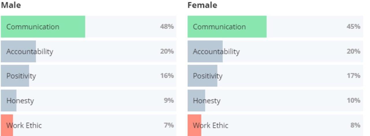 ОБРЫВ СВЯЗИ: 48% работников считают самым большим недостатком своих руководителей неумение общаться