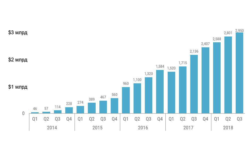 ВЫХОД В АСТРАЛ: обзор бизнес-модели компании Uber как одного из самых успешных стартапов в истории