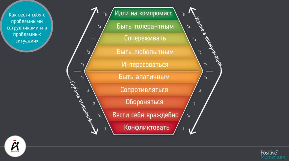 МИРОВОЙ ОПЫТ: итоги мастер-класса «Вовлеченность персонала» от Мэтта Крэбтри
