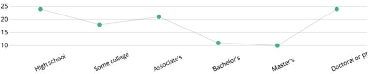 СВИДАНИЕ С БОССОМ: более 15% сотрудников встречались со своим начальником