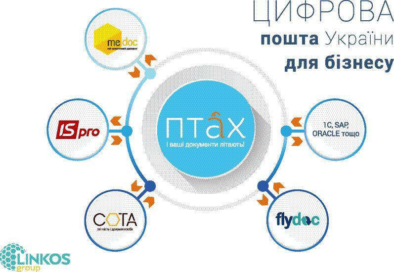 LINКOS GROUP: в авангарде цифровых изменений