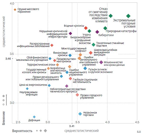 Отчёт по глобальным рискам 2019 от WEF