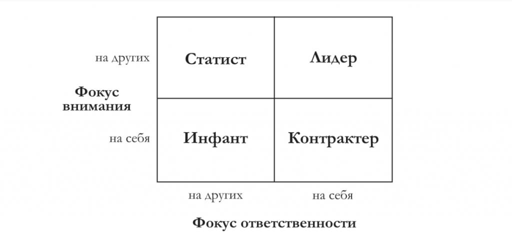Владислав Белошапка: «Большинство менеджерского состава в современных компаниях составляют инфанты и статисты»