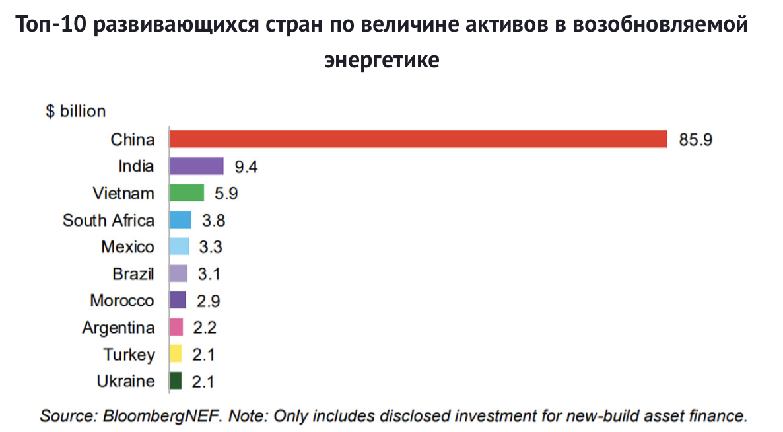 СОЛНЦЕ ДЛЯ БИЗНЕСА: важный этап в переходе украинских игроков к развитию «зеленой», выгодной энергонезависимости